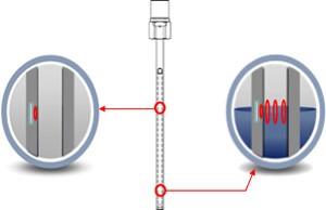 指定したレベルの測定用間隙に液体がある場合のみ、超音波が通過します。